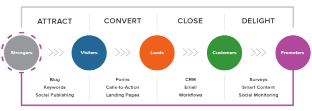 Hubspot's customer lifecycle model